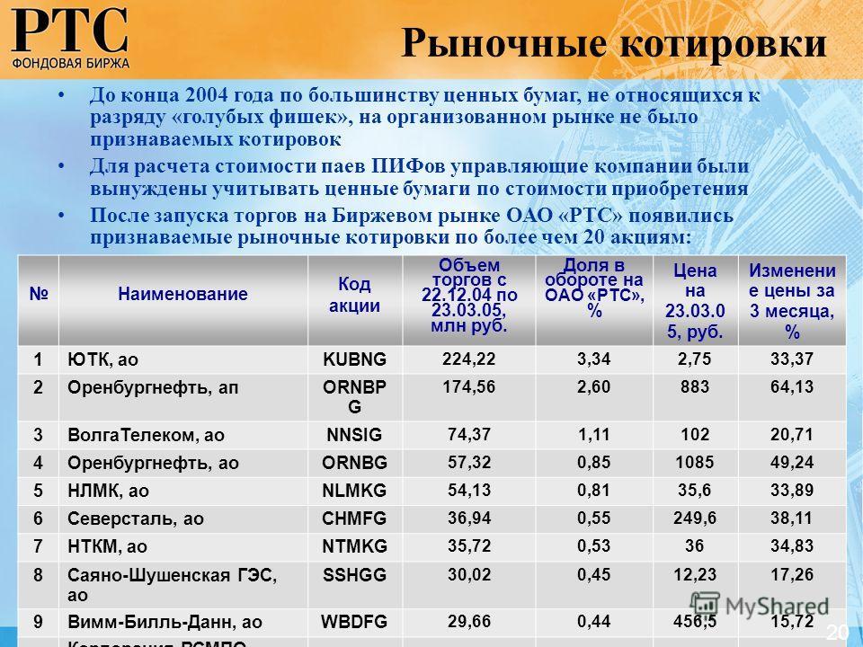 Наименование Код акции Объем торгов с 22.12.04 по 23.03.05, млн руб. Доля в обороте на ОАО «РТС», % Цена на 23.03.0 5, руб. Изменени е цены за 3 месяца, % 1ЮТК, аоKUBNG 224,223,342,7533,37 2Оренбургнефть, апORNBP G 174,562,6088364,13 3ВолгаТелеком, а