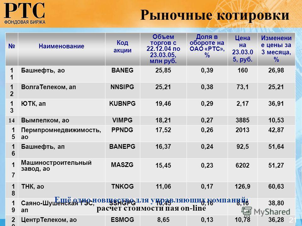 Наименование Код акции Объем торгов с 22.12.04 по 23.03.05, млн руб. Доля в обороте на ОАО «РТС», % Цена на 23.03.0 5, руб. Изменени е цены за 3 месяца, % 1 Башнефть, аоBANEG25,850,3916026,98 1212 ВолгаТелеком, апNNSIPG25,210,3873,125,21 1313 ЮТК, ап