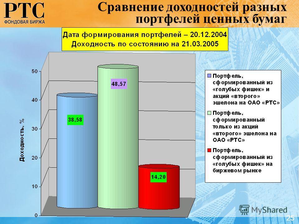 Сравнение доходностей разных портфелей ценных бумаг 2525