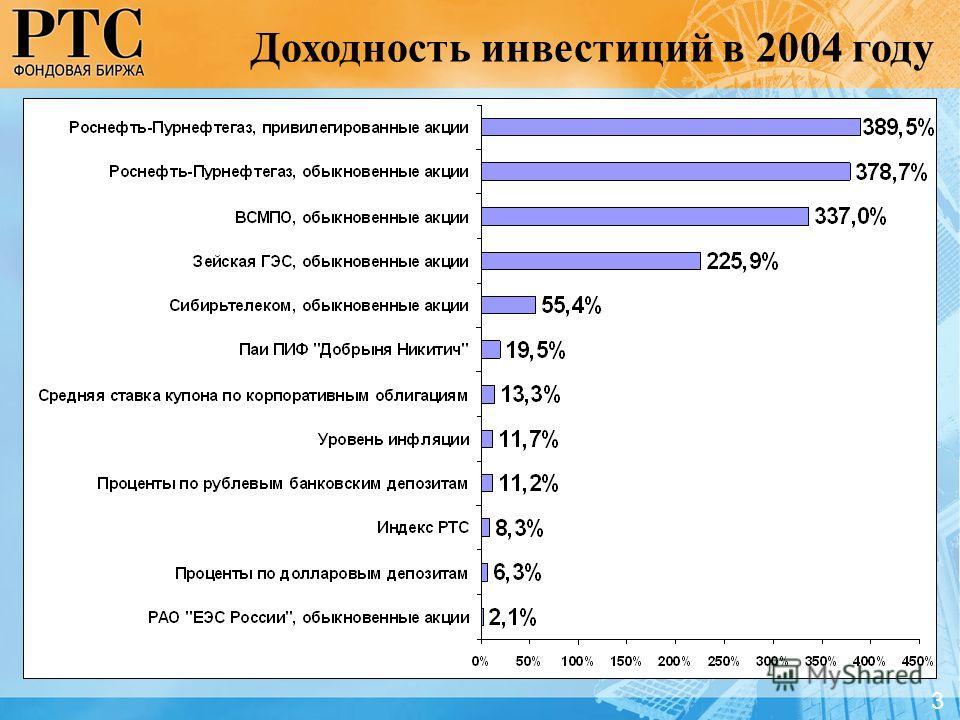 3 Доходность инвестиций в 2004 году