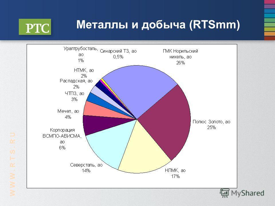 Металлы и добыча (RTSmm) W W W. R T S. R U
