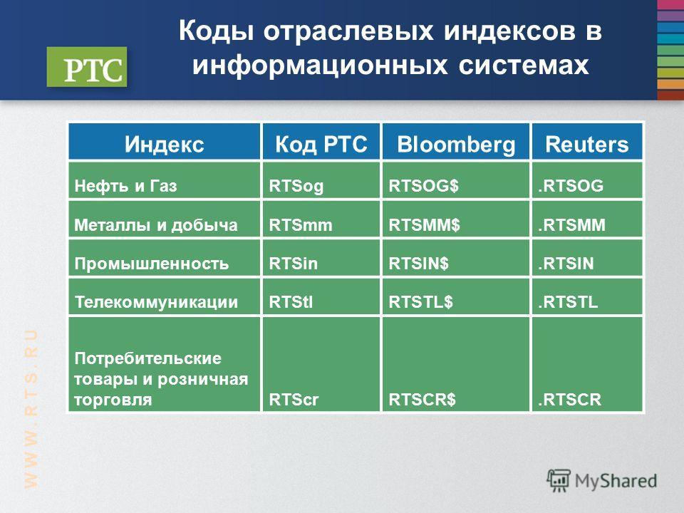 Коды отраслевых индексов в информационных системах ИндексКод РТСBloombergReuters Нефть и ГазRTSogRTSOG$.RTSOG Металлы и добычаRTSmmRTSMM$.RTSMM ПромышленностьRTSinRTSIN$.RTSIN ТелекоммуникацииRTStlRTSTL$.RTSTL Потребительские товары и розничная торго