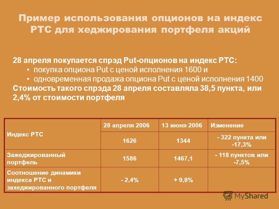 Индекс РТС 28 апреля 200613 июня 2006Изменение 16261344 - 322 пункта или -17,3% Зажеджированный портфель 15861467,1 - 118 пунктов или -7,5% Соотношение динамики индекса РТС и захеджированного портфеля - 2,4%+ 9,8% 28 апреля покупается спрэд Put-опцио