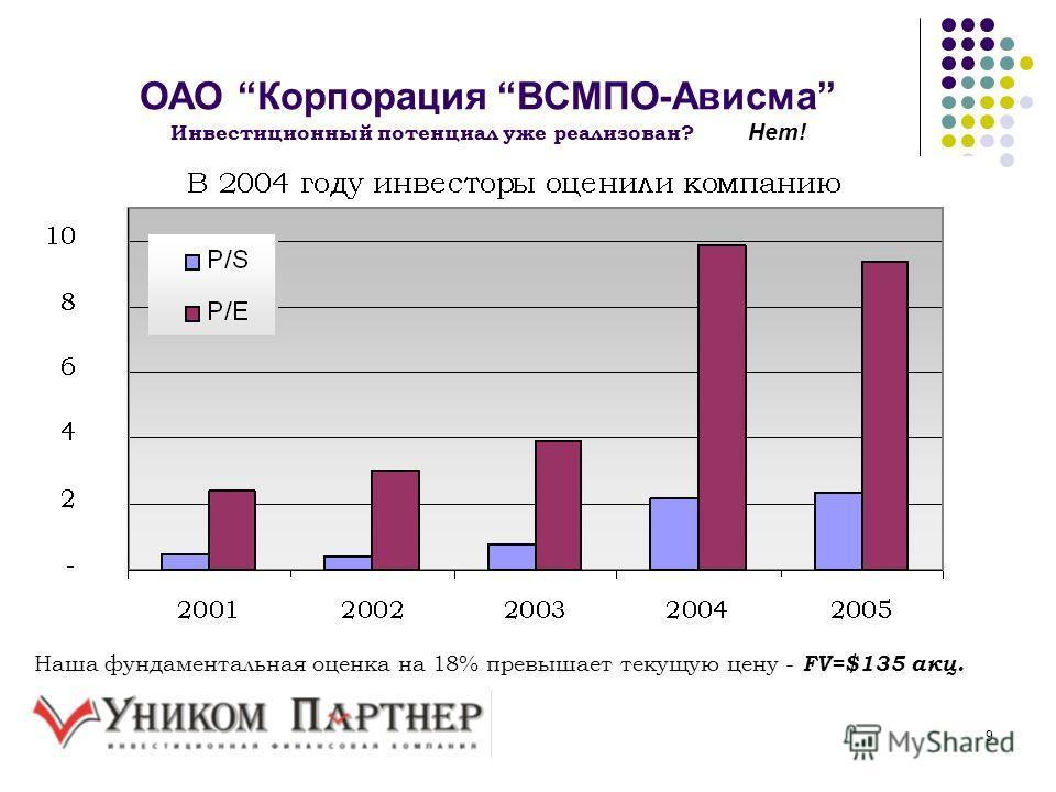 9 ОАО Корпорация ВСМПО-Ависма Инвестиционный потенциал уже реализован? Нет! Наша фундаментальная оценка на 18% превышает текущую цену - FV=$135 акц.