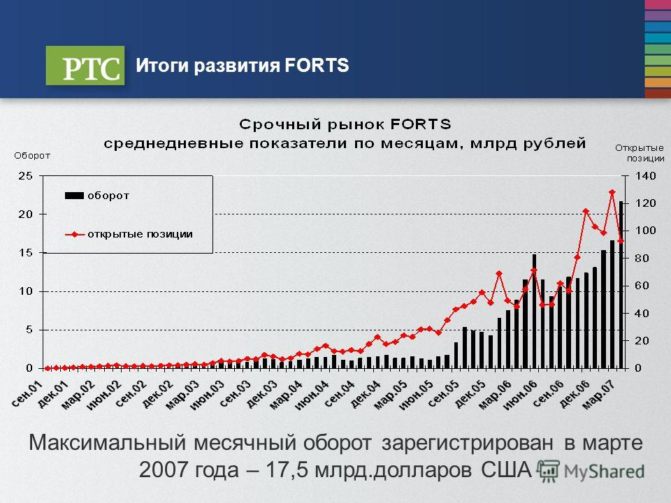 Опционы На Рынке Forts