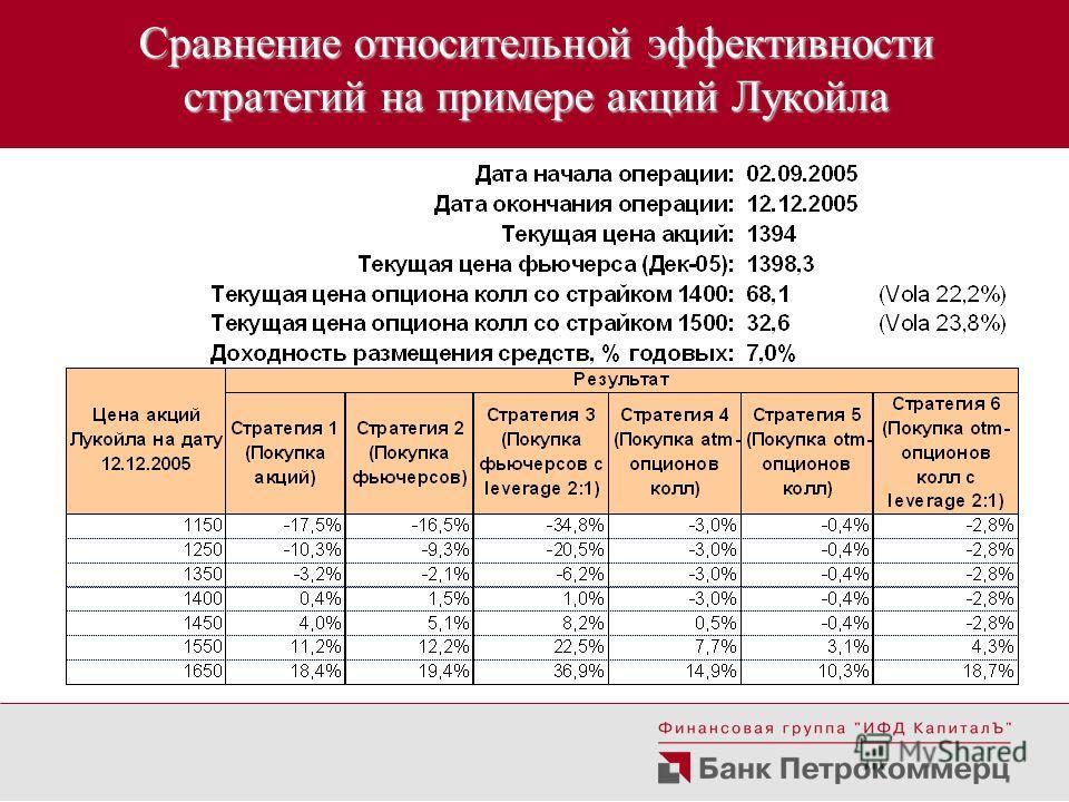 Сравнение относительной эффективности стратегий на примере акций Лукойла