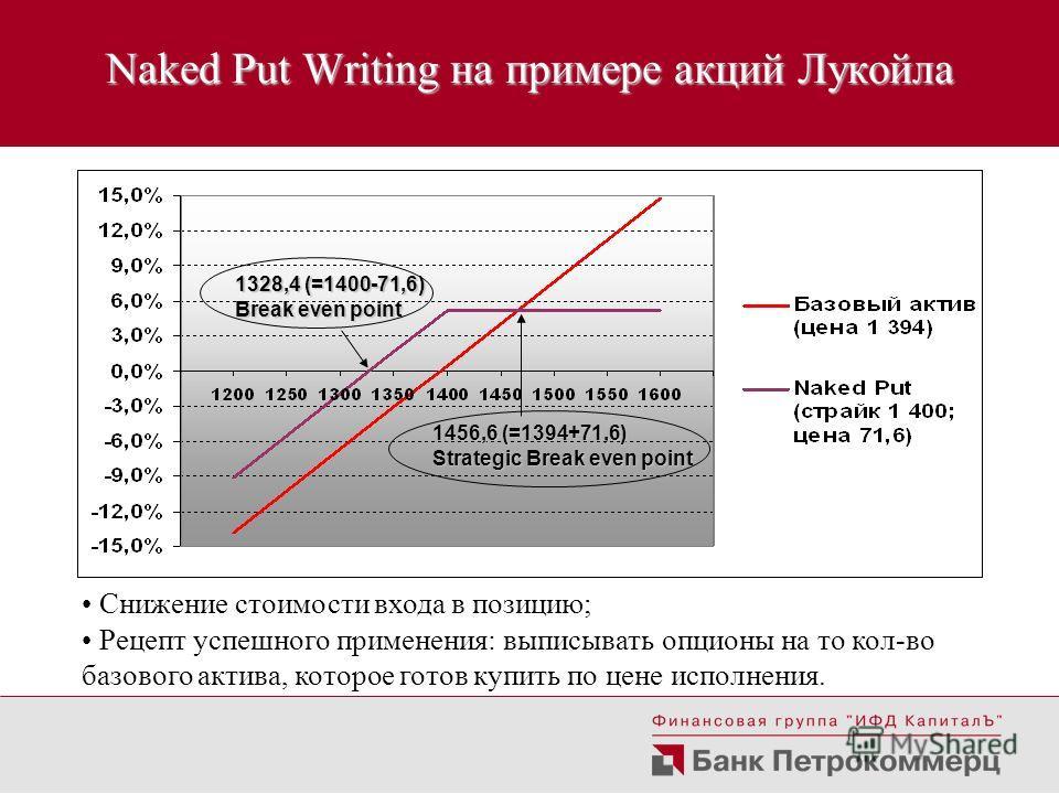 Naked Put Writing на примере акций Лукойла Снижение стоимости входа в позицию; Рецепт успешного применения: выписывать опционы на то кол-во базового актива, которое готов купить по цене исполнения. 1328,4 (=1400-71,6) Break even point 1456,6 (=1394+7