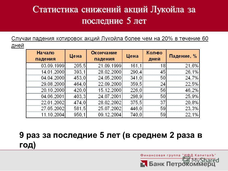 Статистика снижений акций Лукойла за последние 5 лет Случаи падения котировок акций Лукойла более чем на 20% в течение 60 дней 9 раз за последние 5 лет (в среднем 2 раза в год)