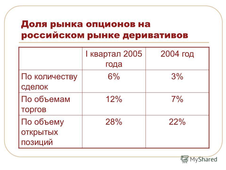 Доля рынка опционов на российском рынке деривативов I квартал 2005 года 2004 год По количеству сделок 6%3% По объемам торгов 12%7% По объему открытых позиций 28%22%