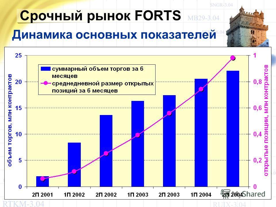 Срочный рынок FORTS Динамика основных показателей
