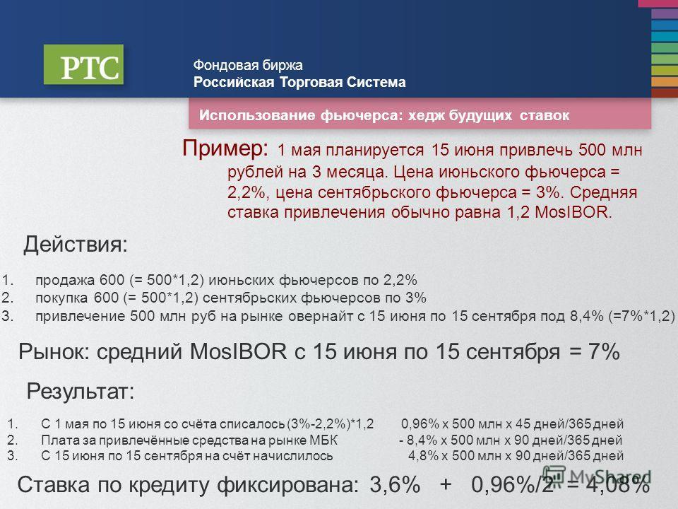 Использование фьючерса: хедж будущих ставок Пример: 1 мая планируется 15 июня привлечь 500 млн рублей на 3 месяца. Цена июньского фьючерса = 2,2%, цена сентябрьского фьючерса = 3%. Средняя ставка привлечения обычно равна 1,2 MosIBOR. Фондовая биржа Р