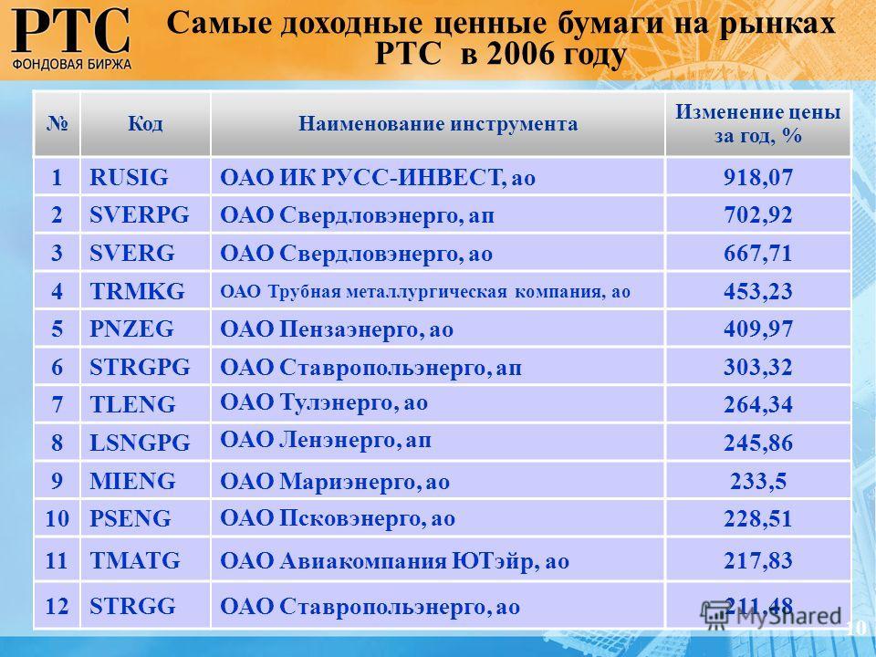 КодНаименование инструмента Изменение цены за год, % 1RUSIGОАО ИК РУСС-ИНВЕСТ, ао918,07 2SVERPGОАО Свердловэнерго, ап702,92 3SVERGОАО Свердловэнерго, ао667,71 4TRMKG ОАО Трубная металлургическая компания, ао 453,23 5PNZEGОАО Пензаэнерго, ао409,97 6ST