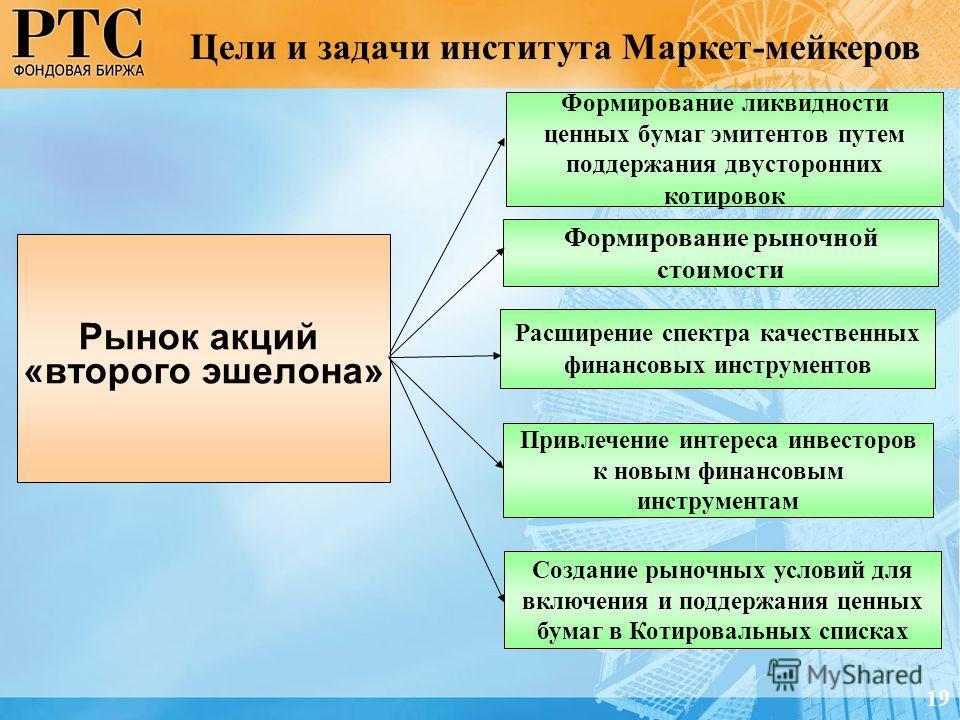 Цели и задачи института Маркет-мейкеров Формирование ликвидности ценных бумаг эмитентов путем поддержания двусторонних котировок Создание рыночных усл