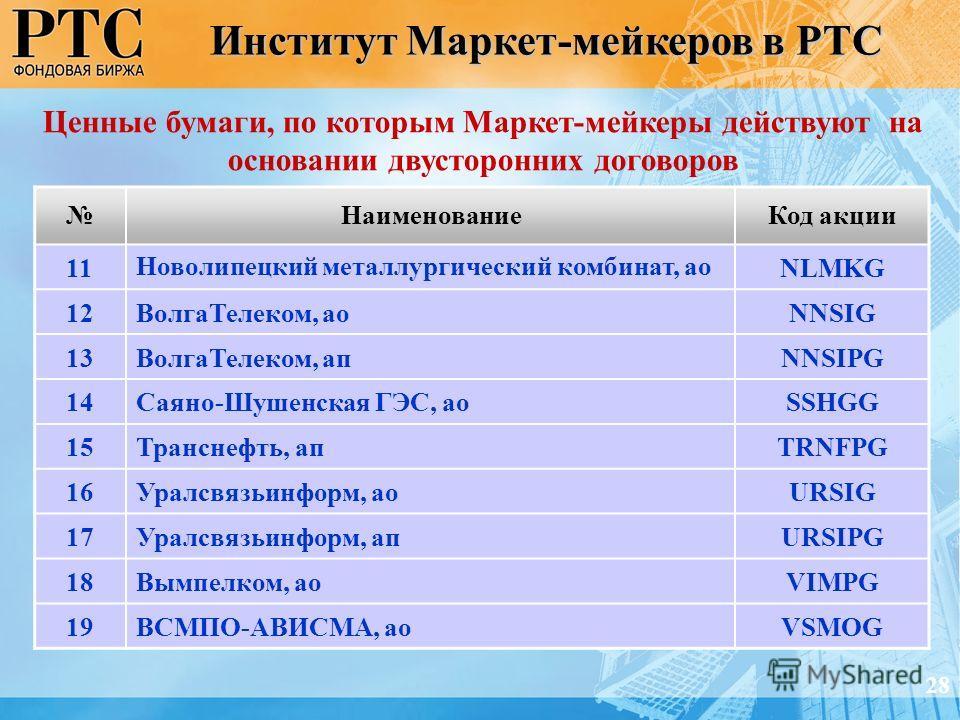 НаименованиеКод акции 11 Новолипецкий металлургический комбинат, ао NLMKG 12ВолгаТелеком, аоNNSIG 13ВолгаТелеком, апNNSIPG 14Саяно-Шушенская ГЭС, аоSSHGG 15Транснефть, апTRNFPG 16Уралсвязьинформ, аоURSIG 17Уралсвязьинформ, апURSIPG 18Вымпелком, аоVIM