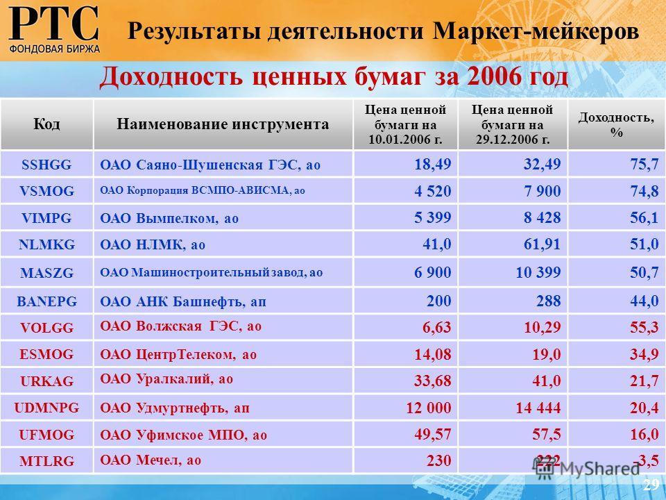 КодНаименование инструмента Цена ценной бумаги на 10.01.2006 г. Цена ценной бумаги на 29.12.2006 г. Доходность, % SSHGGОАО Саяно-Шушенская ГЭС, ао 18,4932,4975,7 VSMOG ОАО Корпорация ВСМПО-АВИСМА, ао 4 5207 90074,8 VIMPGОАО Вымпелком, ао 5 3998 42856