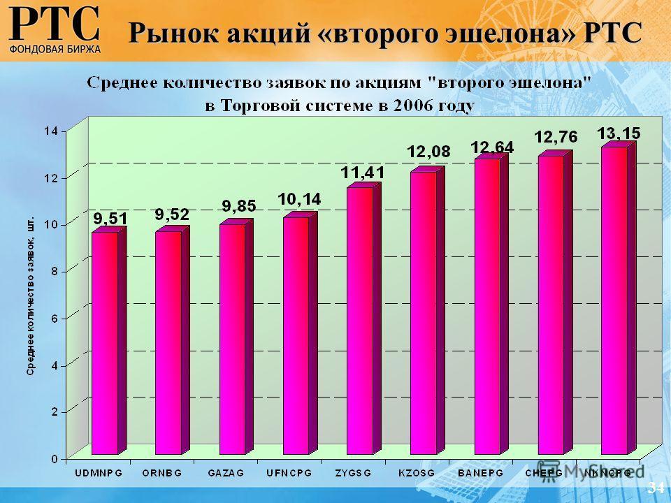 Рынок акций «второго эшелона» РТС 34