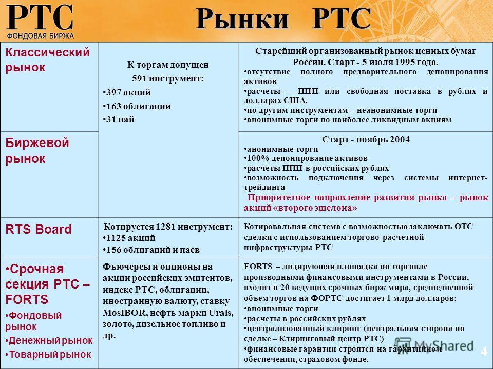Рынки РТС Классический рынок К торгам допущен 591 инструмент: 397 акций 163 облигации 31 пай Старейший организованный рынок ценных бумаг России. Старт