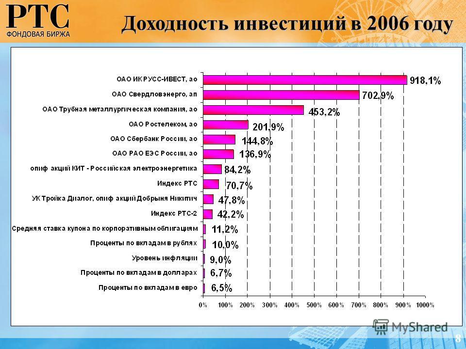 Доходность инвестиций в 2006 году 8