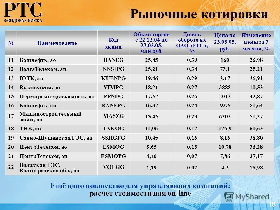 Наименование Код акции Объем торгов с 22.12.04 по 23.03.05, млн руб. Доля в обороте на ОАО «РТС», % Цена на 23.03.05, руб. Изменение цены за 3 месяца, % 11Башнефть, аоBANEG25,850,3916026,98 12ВолгаТелеком, апNNSIPG25,210,3873,125,21 13ЮТК, апKUBNPG19