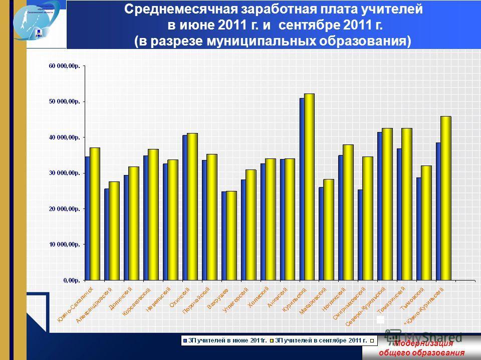 LOGO Среднемесячная заработная плата учителей в июне 2011 г. и сентябре 2011 г. (в разрезе муниципальных образования) Модернизация общего образования