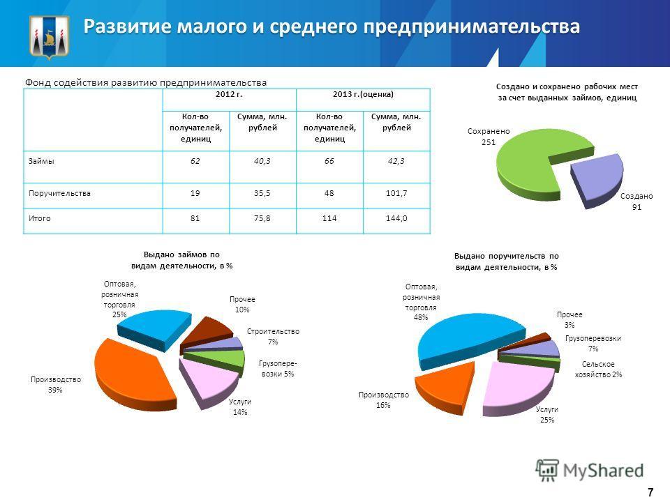 Развитие малого и среднего предпринимательства 2012 г.2013 г.(оценка) Кол-во получателей, единиц Сумма, млн. рублей Кол-во получателей, единиц Сумма, млн. рублей Займы6240,36642,3 Поручительства1935,548101,7 Итого8175,8114144,0 Создано и сохранено ра
