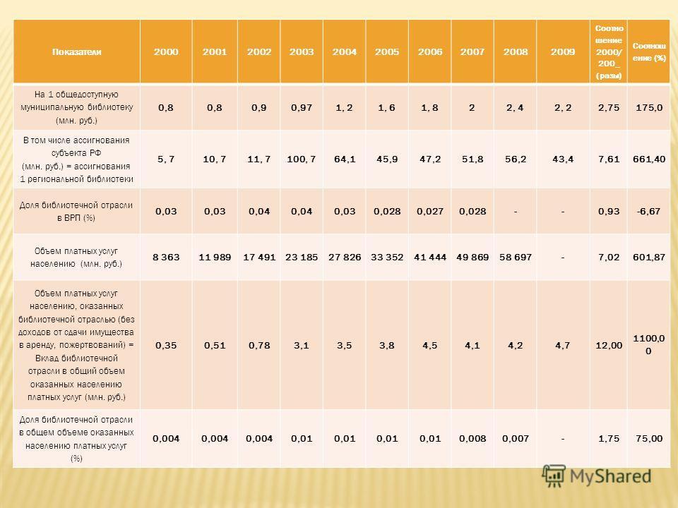 Показатели2000200120022003200420052006200720082009 Соотно шение 2000/ 200_ (разы) Соотнош ение (%) На 1 общедоступную муниципальную библиотеку (млн. руб.) 0,8 0,90,971, 21, 61, 822, 42, 22,75175,0 В том числе ассигнования субъекта РФ (млн. руб.) = ас