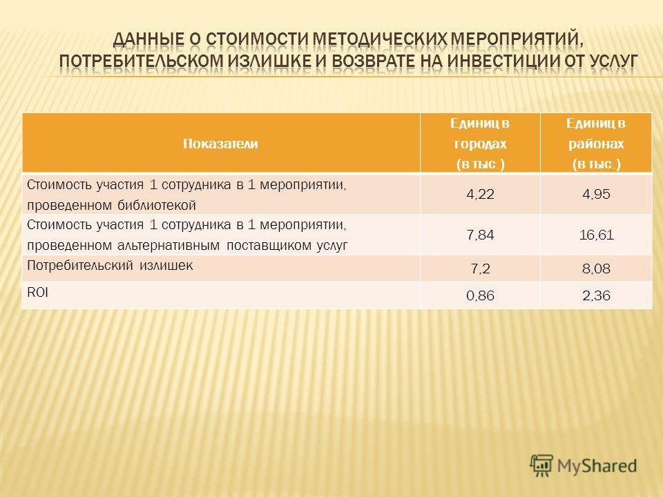 Показатели Единиц в городах (в тыс.) Единиц в районах (в тыс.) Стоимость участия 1 сотрудника в 1 мероприятии, проведенном библиотекой 4,224,95 Стоимость участия 1 сотрудника в 1 мероприятии, проведенном альтернативным поставщиком услуг 7,8416,61 Пот