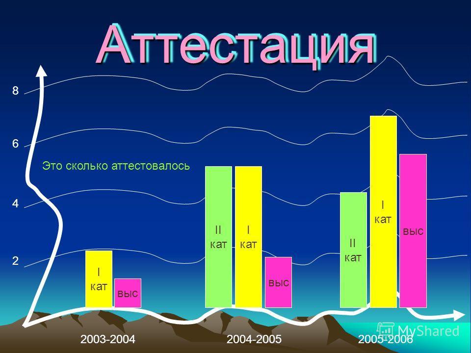 АттестацияАттестация 2003-20042004-20052005-2006 I кат выс I кат II кат выс I кат II кат 2 4 6 8 Это сколько аттестовалось