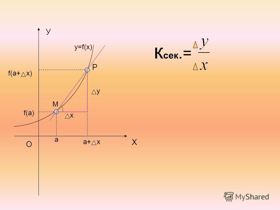 У Х О y=f(x) M a f(a) P a+ x f(a+ x) x y к сек.=