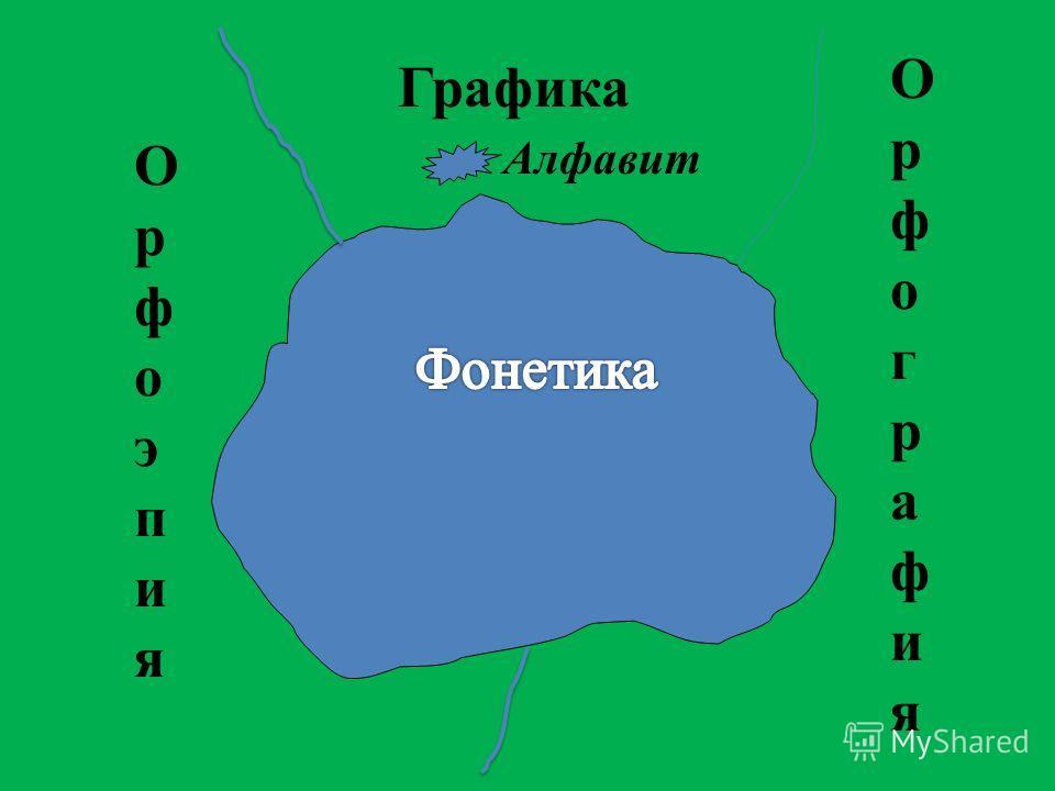 Графика ОрфографияОрфография ОрфоэпияОрфоэпия Алфавит