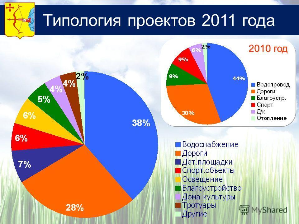 Типология проектов 2011 года 2010 год