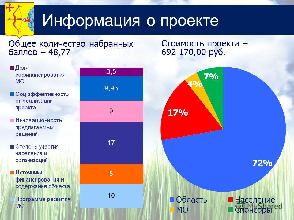 Информация о проекте Стоимость проекта – 692 170,00 руб. Общее количество набранных баллов – 48,77