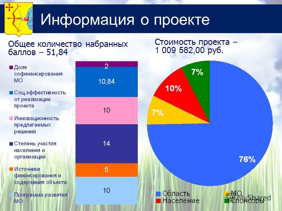 Информация о проекте Стоимость проекта – 1 009 582,00 руб. Общее количество набранных баллов – 51,84
