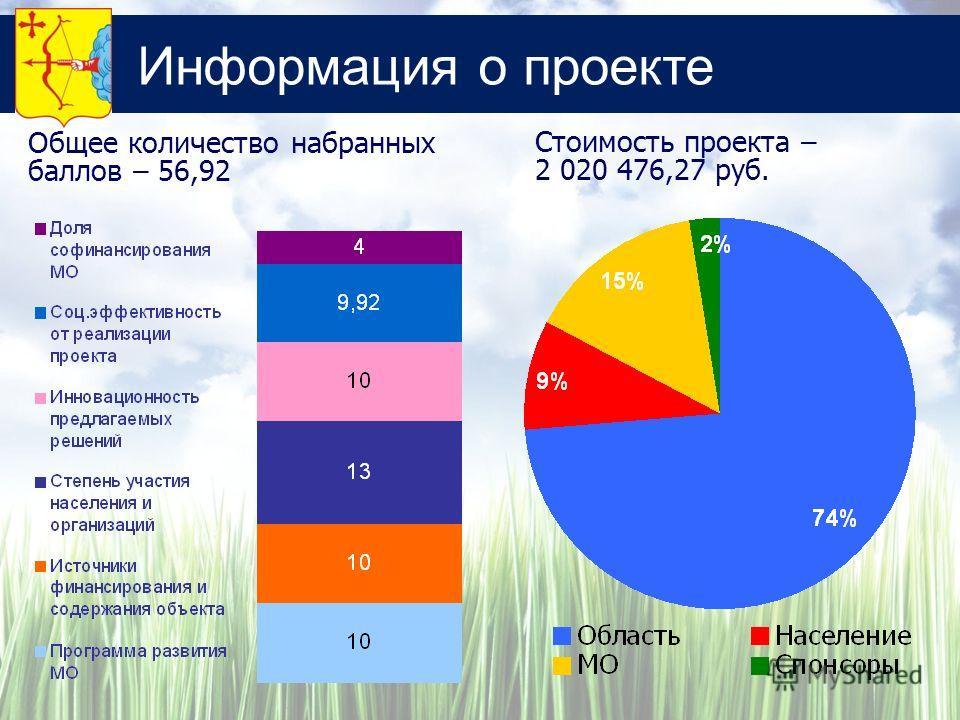 Информация о проекте Стоимость проекта – 2 020 476,27 руб. Общее количество набранных баллов – 56,92