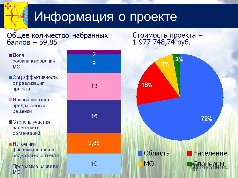 Информация о проекте Стоимость проекта – 1 977 748,74 руб. Общее количество набранных баллов – 59,85