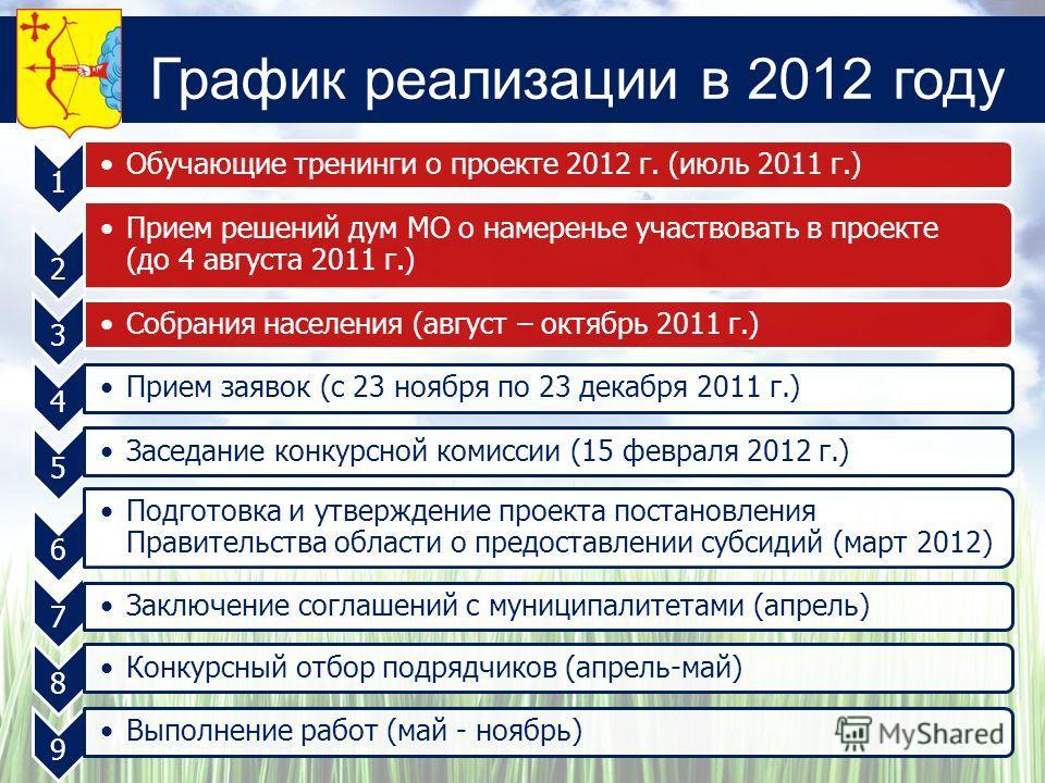 График реализации в 2012 году 1 Обучающие тренинги о проекте 2012 г. (июль 2011 г.) 2 Прием решений дум МО о намеренье участвовать в проекте (до 4 августа 2011 г.) 3 Собрания населения (август – октябрь 2011 г.) 4 Прием заявок (с 23 ноября по 23 дека