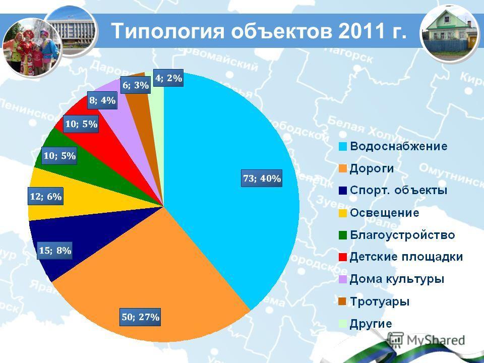 Типология объектов 2011 г.
