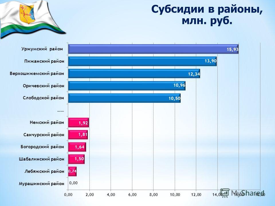 Субсидии в районы, млн. руб. 0,004