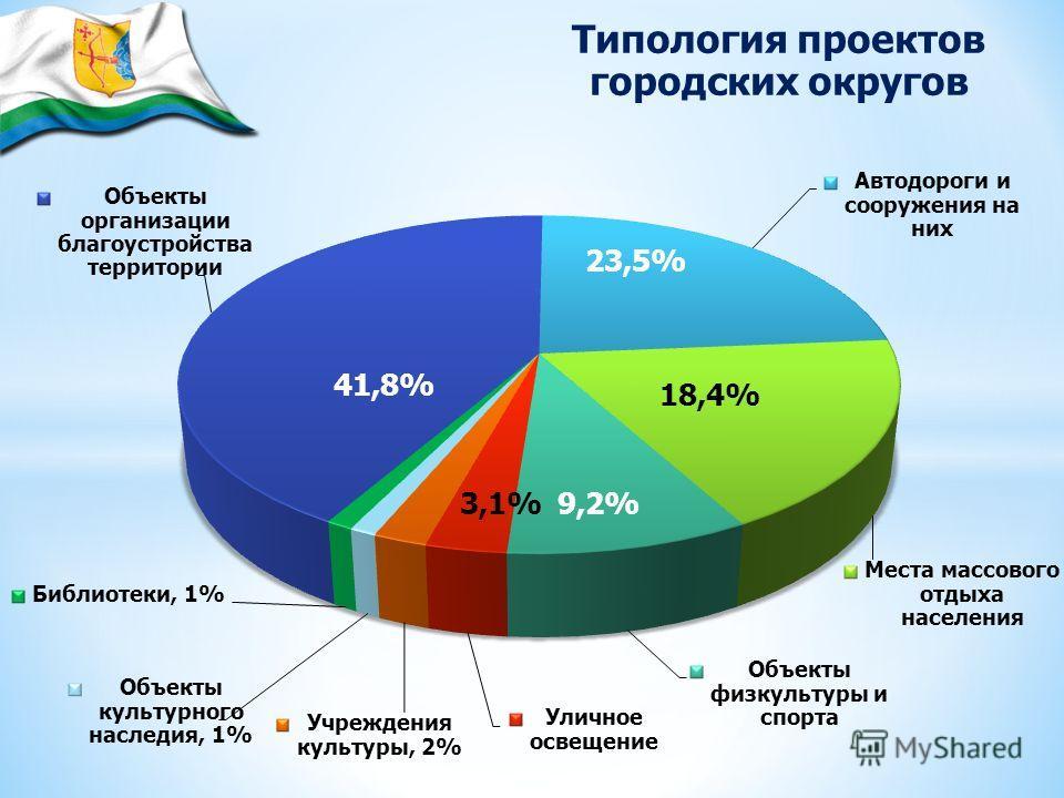 41,8% 23,5% 18,4% 9,2% 3,1% Типология проектов городских округов