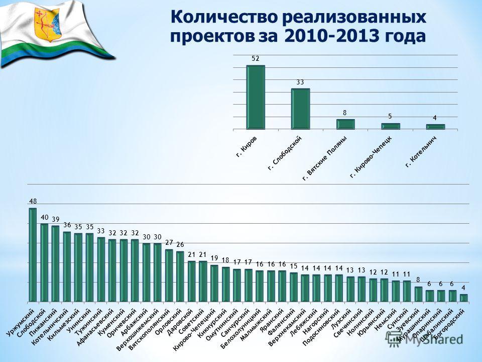 Количество реализованных проектов за 2010-2013 года