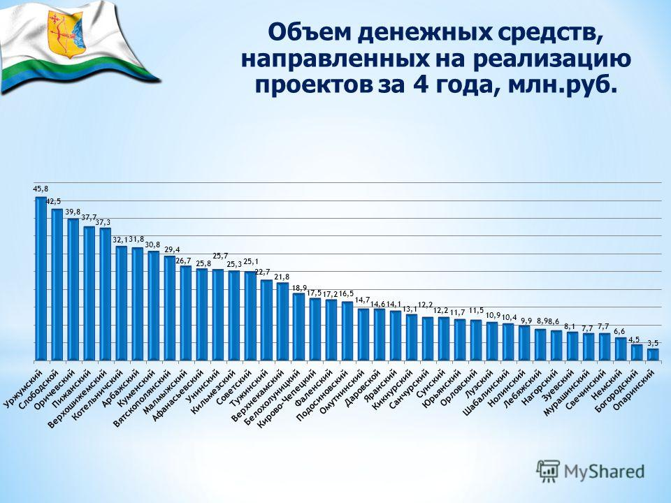 Объем денежных средств, направленных на реализацию проектов за 4 года, млн.руб.