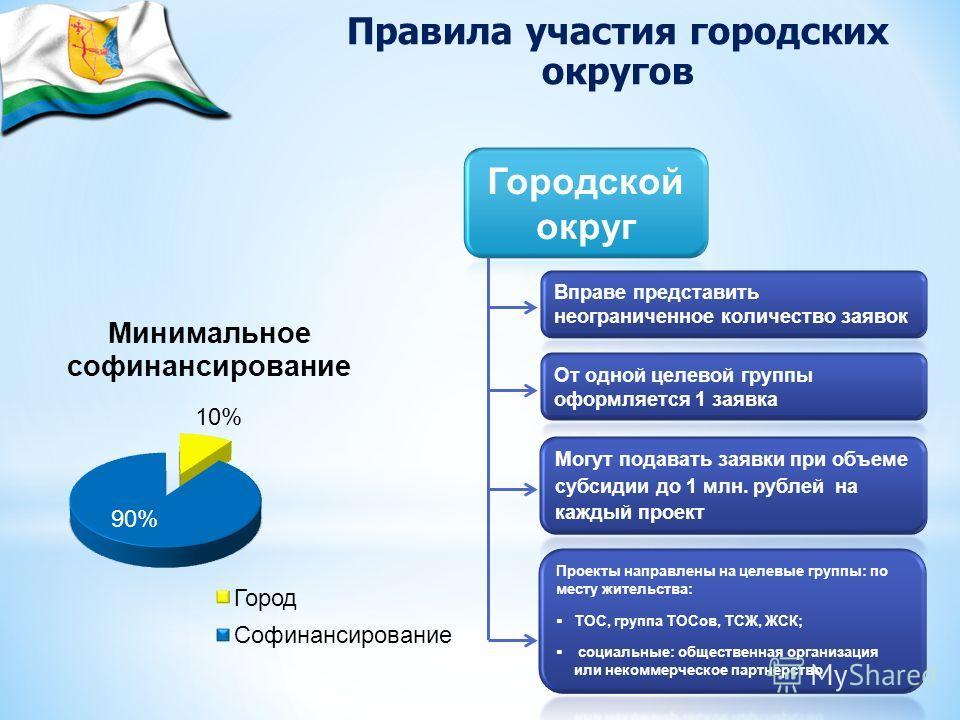 Правила участия городских округов