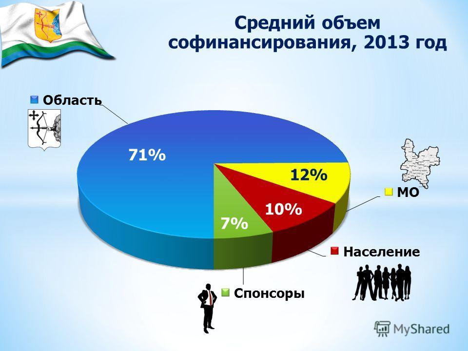 71% 12% 10% 7% Средний объем софинансирования, 2013 год