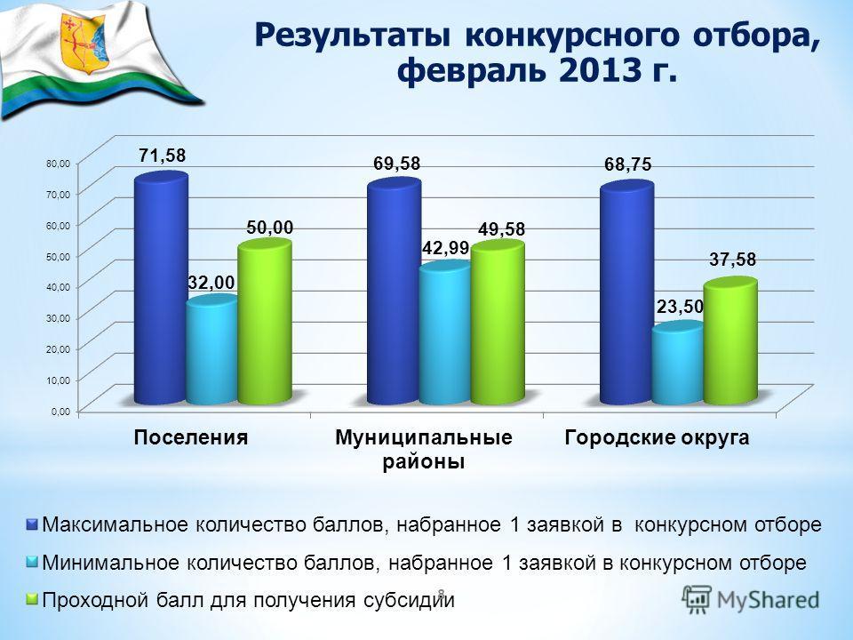 8 Результаты конкурсного отбора, февраль 2013 г.