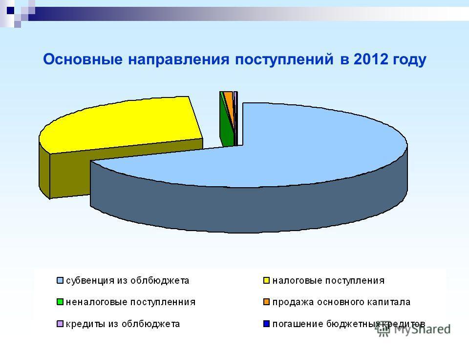 Основные направления поступлений в 2012 году