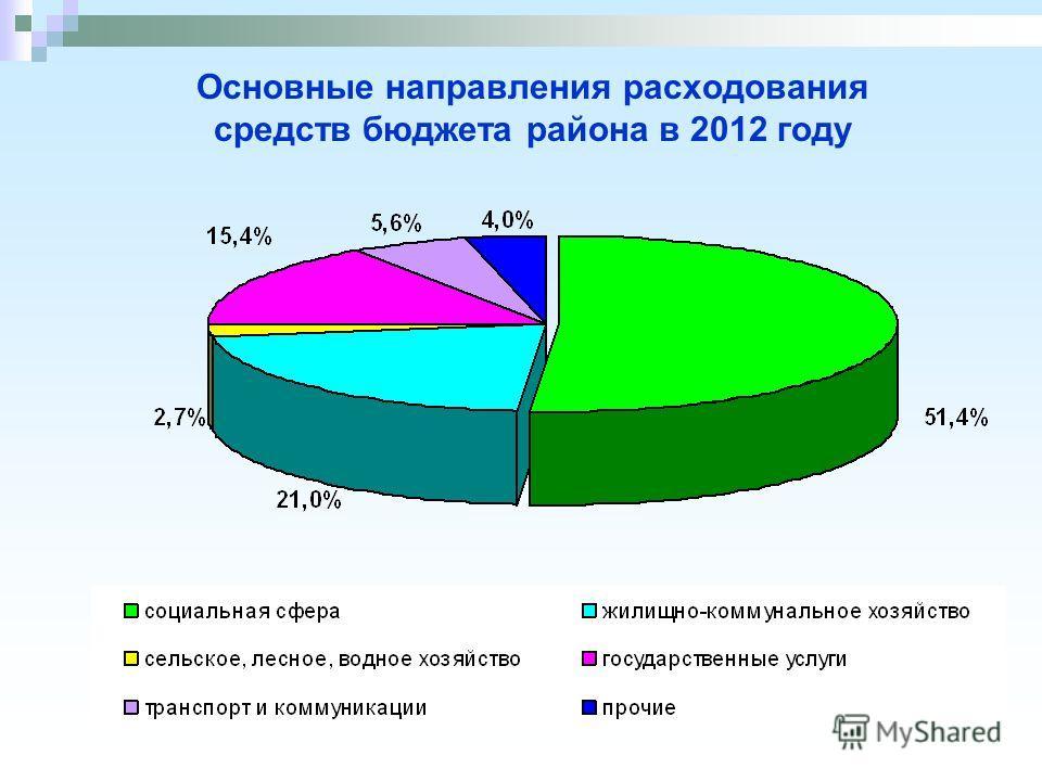 Основные направления расходования средств бюджета района в 2012 году