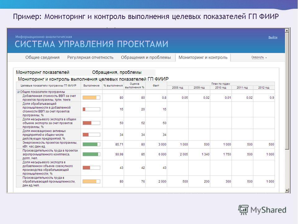 Пример: Мониторинг и контроль выполнения целевых показателей ГП ФИИР