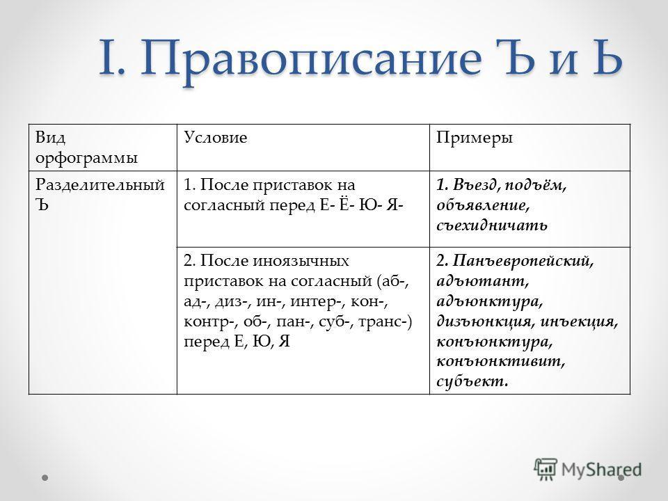 I. Правописание Ъ и Ь Вид орфограммы УсловиеПримеры Разделительный Ъ 1. После приставок на согласный перед Е- Ё- Ю- Я- 1. Въезд, подъём, объявление, съехидничать 2. После иноязычных приставок на согласный (аб-, ад-, диз-, ин-, интер-, кон-, контр-, о