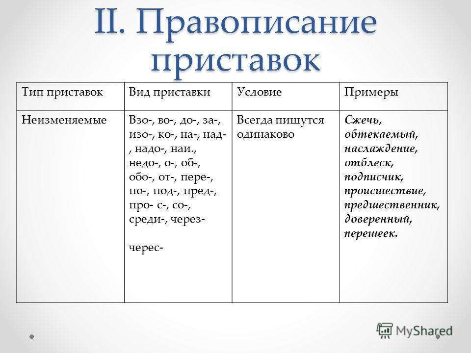 II. Правописание приставок Тип приставокВид приставкиУсловиеПримеры НеизменяемыеВзо-, во-, до-, за-, изо-, ко-, на-, над-, надо-, наи., недо-, о-, об-, обо-, от-, пере-, по-, под-, пред-, про- с-, со-, среди-, через- черес- Всегда пишутся одинаково С