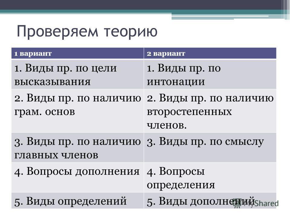 Проверяем теорию 1 вариант2 вариант 1. Виды пр. по цели высказывания 1. Виды пр. по интонации 2. Виды пр. по наличию грам. основ 2. Виды пр. по наличию второстепенных членов. 3. Виды пр. по наличию главных членов 3. Виды пр. по смыслу 4. Вопросы допо